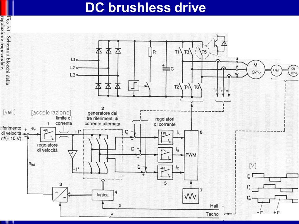 DC brushless drive [accelerazione] [vel.] [V]